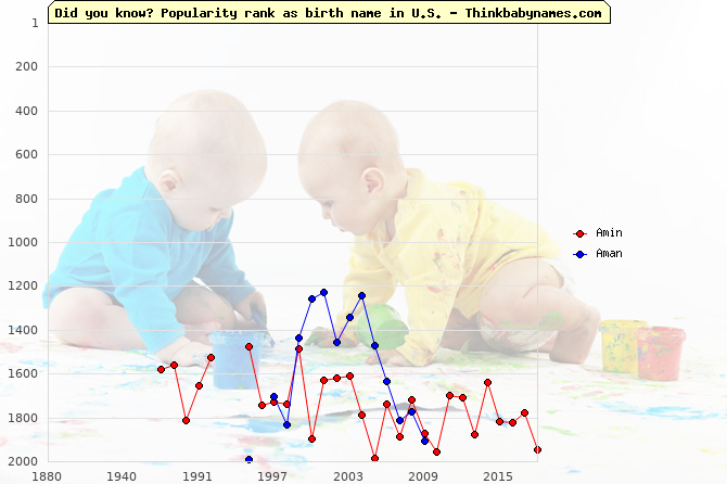 Top 2000 baby names ranking of Amin, Aman in U.S.
