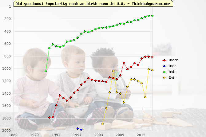 Top 2000 baby names ranking of Ameer, Amer, Amir, Emir in U.S.