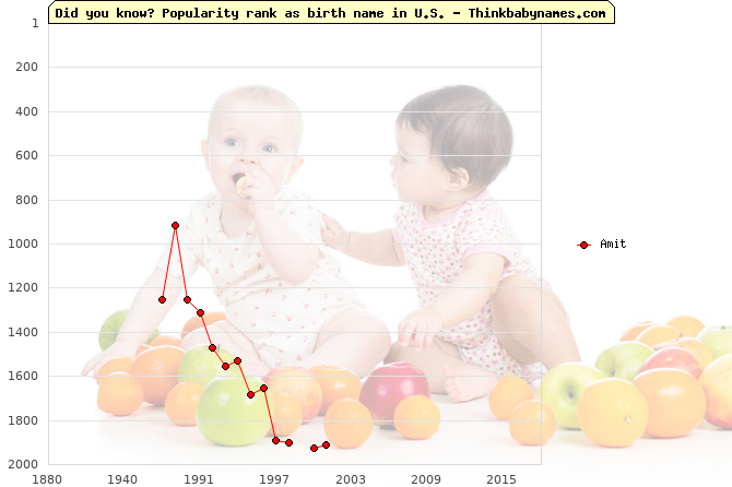 Top 2000 baby names ranking of Amit name in U.S.