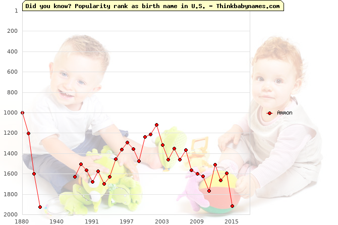 Top 2000 baby names ranking of Ammon name in U.S.