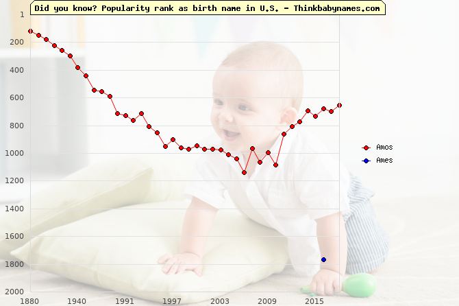 Top 2000 baby names ranking of Amos, Ames in U.S.