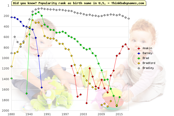 Top 1000 baby names ranking of Large names: Anakin, Barney, Brad, Bradford, Bradley