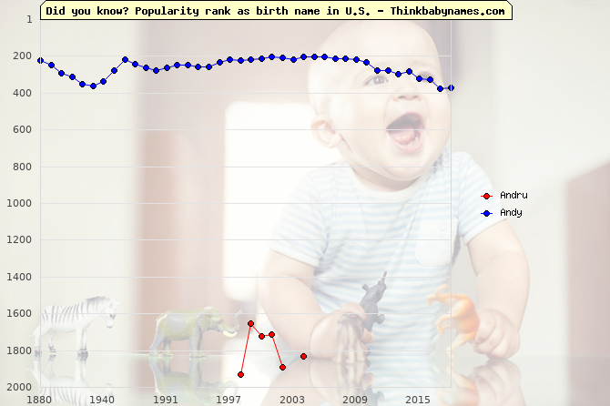 Top 2000 baby names ranking of Andru, Andy in U.S.