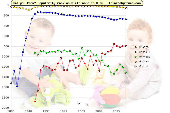 Top 2000 baby names ranking of Andrew names: Anders, Andre, Andreas, Andrew, Andrik