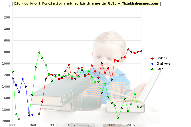 Top 2000 baby names ranking of -rs names: Anders, Chalmers, Lars