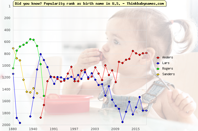Top 1000 baby names ranking of -rs names: Anders, Lars, Rogers, Sanders