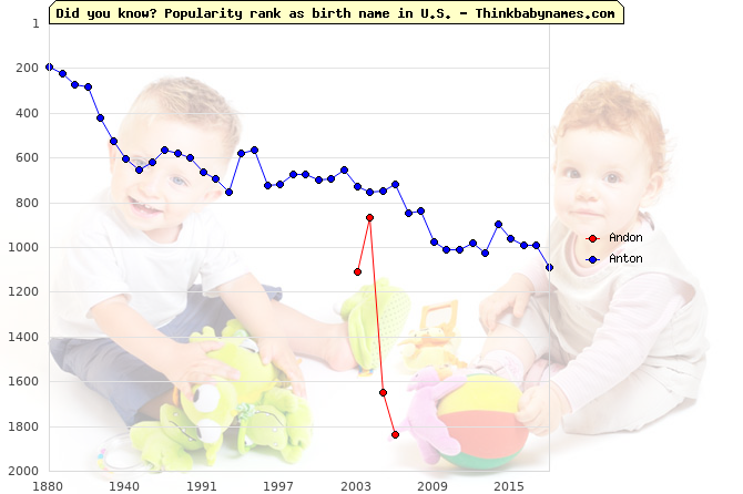 Top 2000 baby names ranking of Andon, Anton in U.S.