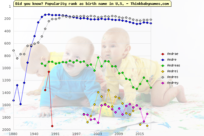 Top 2000 baby names ranking of Andrae, Andre, Andreas, Andrei, Andres, Andrey in U.S.