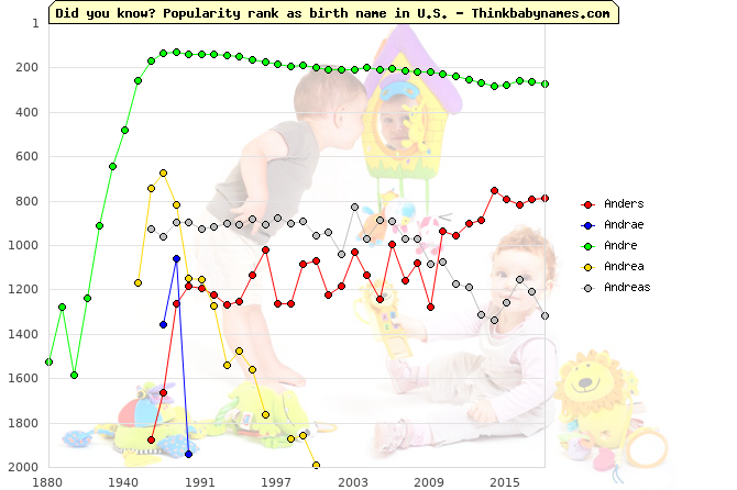 Top 2000 baby names ranking of Anders, Andrae, Andre, Andrea, Andreas in U.S.