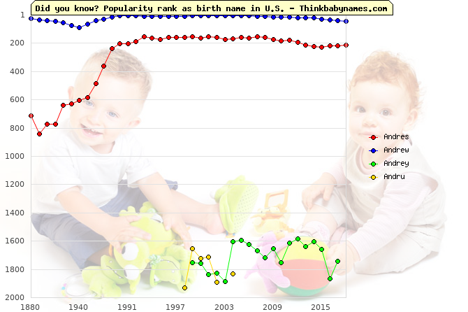 Top 2000 baby names ranking of Andres, Andrew, Andrey, Andru in U.S.