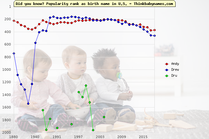 Top 2000 baby names ranking of Andy, Drew, Dru in U.S.