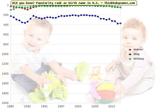 Top 1000 baby names ranking of Andrew, Andy, Anthony in U.S.