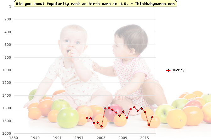 Top 2000 baby names ranking of Andrey name in U.S.