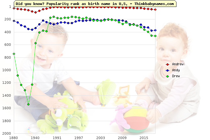 Top 1000 baby names ranking of Andrew, Andy, Drew in U.S.