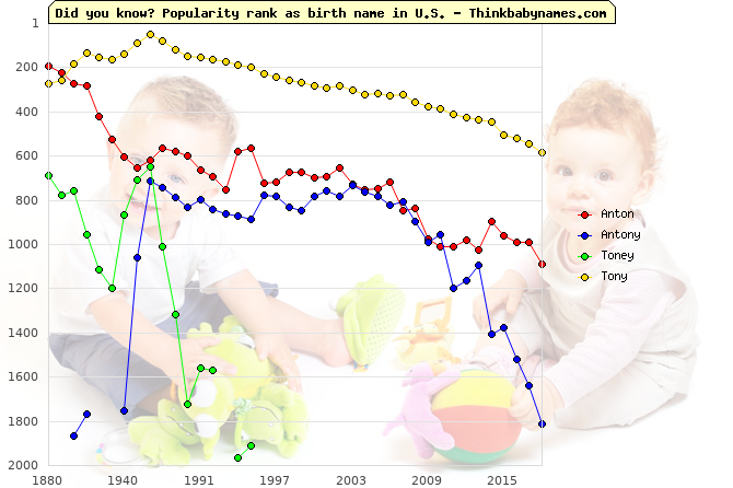 Top 2000 baby names ranking of Anton, Antony, Toney, Tony in U.S.