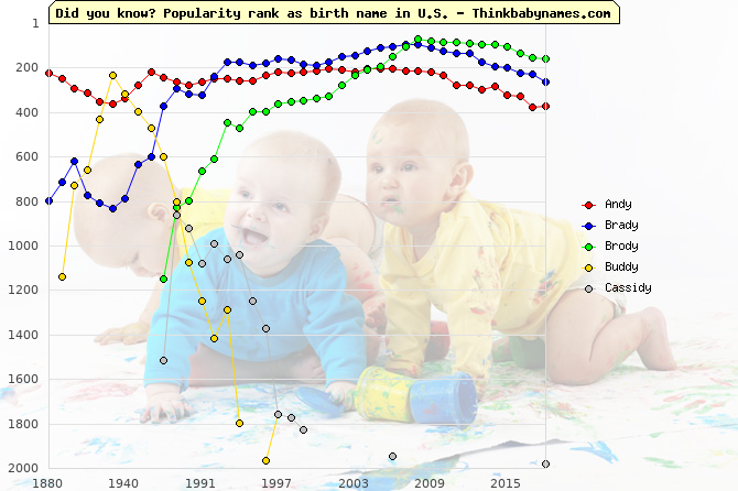 Top 2000 baby names ranking of -dy names: Andy, Brady, Brody, Buddy, Cassidy