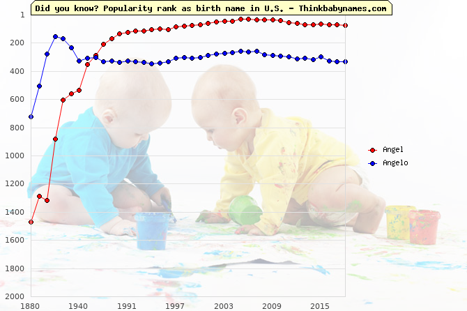 Top 2000 baby names ranking of Angel, Angelo in U.S.