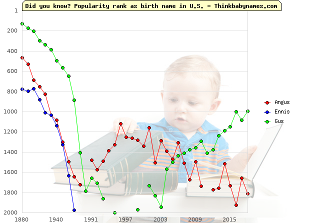 Top 1000 baby names ranking of Angus, Ennis, Gus in U.S.