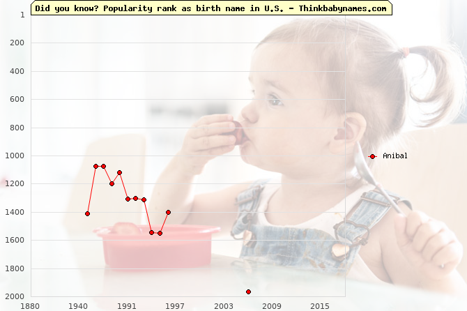Top 2000 baby names ranking of Anibal name in U.S.