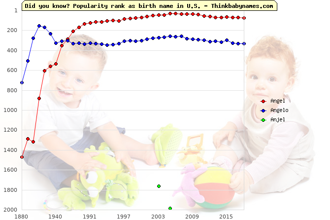 Top 2000 baby names ranking of Angel, Angelo, Anjel in U.S.