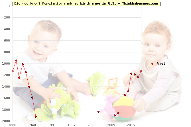 Top 2000 baby names ranking of Ansel in U.S.