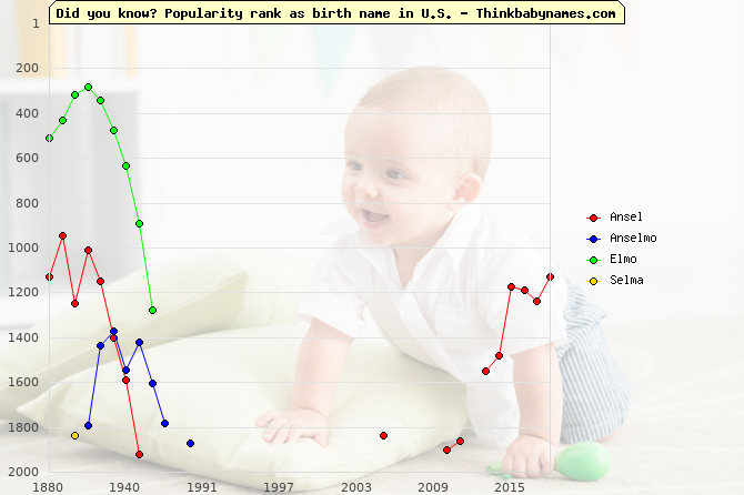 Top 2000 baby names ranking of Ansel, Anselmo, Elmo, Selma in U.S.
