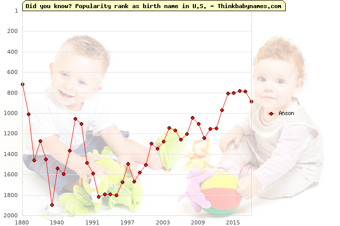Top 2000 baby names ranking of Anson name in U.S.