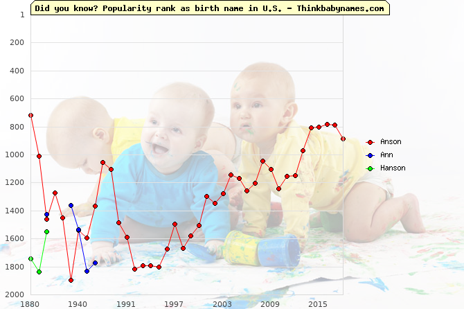 Top 2000 baby names ranking of Anson, Ann, Hanson in U.S.
