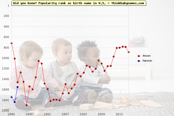 Top 2000 baby names ranking of Anson, Hanson in U.S.