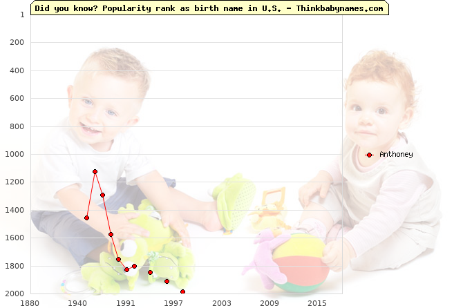 Top 2000 baby names ranking of Anthoney name in U.S.