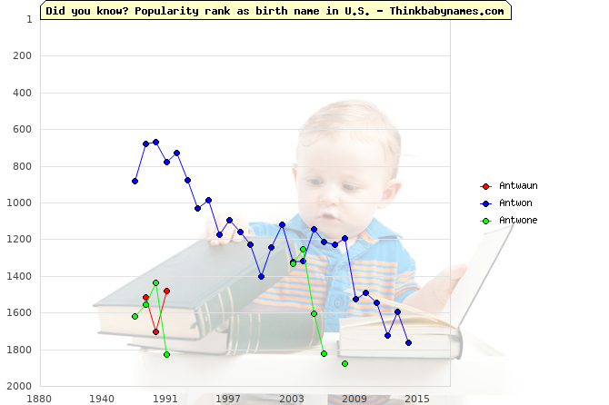 Top 2000 baby names ranking of Antwaun, Antwon, Antwone in U.S.