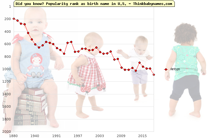 Top 1000 baby names ranking of Anton name in U.S.