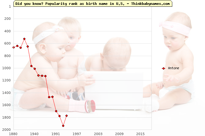 Top 2000 baby names ranking of Antone name in U.S.