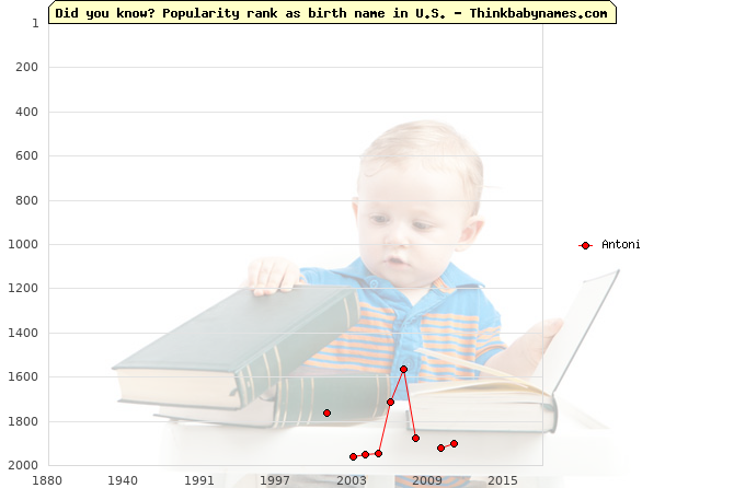 Top 2000 baby names ranking of Antoni name in U.S.