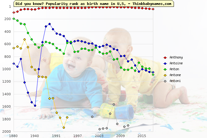 Top 2000 baby names ranking of Anthony, Antoine, Anton, Antone, Antoni in U.S.