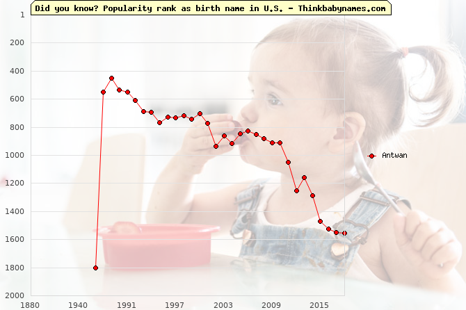 Top 2000 baby names ranking of Antwan name in U.S.