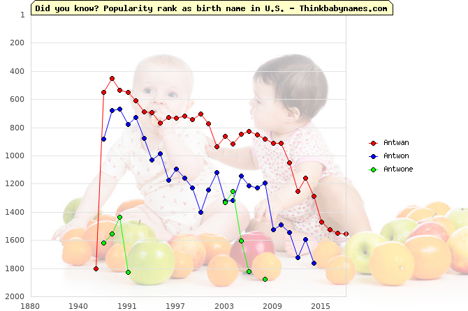 Top 2000 baby names ranking of Antwan, Antwon, Antwone in U.S.