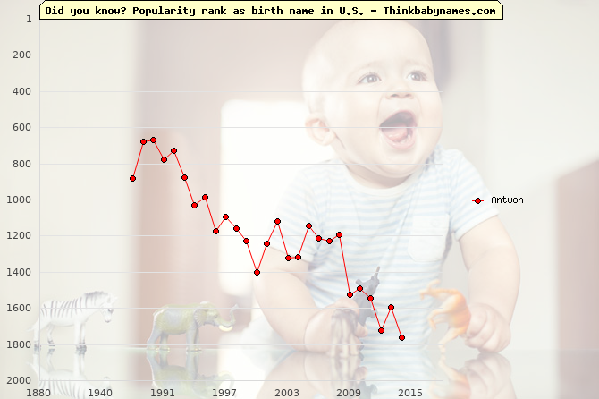 Top 2000 baby names ranking of Antwon name in U.S.