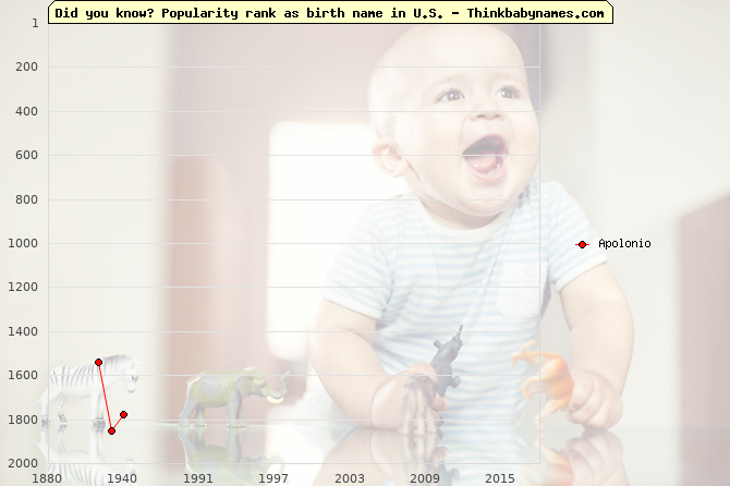 Top 2000 baby names ranking of Apolonio in U.S.