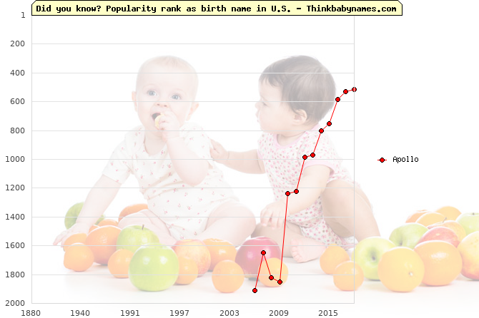 Top 2000 baby names ranking of Apollo in U.S.