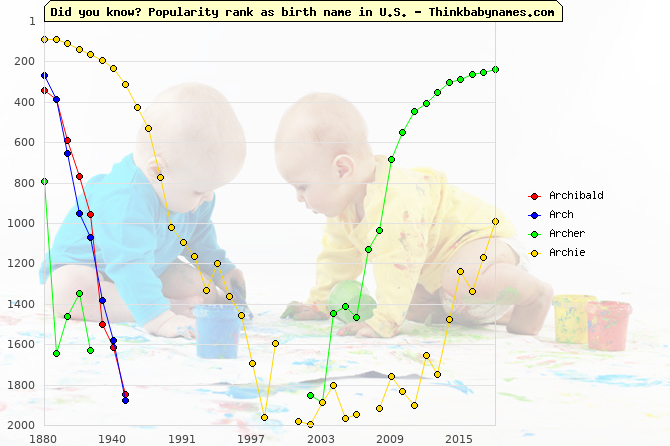 Top 2000 baby names ranking of Archibald, Arch, Archer, Archie in U.S.