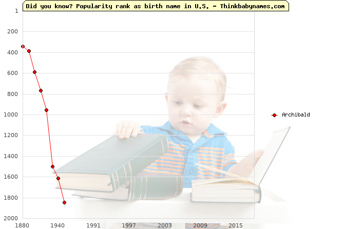 Top 2000 baby names ranking of Archibald in U.S.