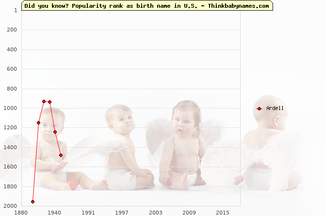 Top 2000 baby names ranking of Ardell in U.S.