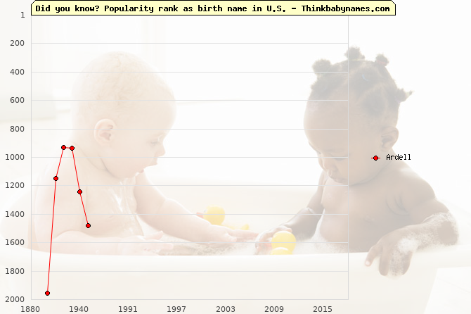 Top 1000 baby names ranking of Ardell name in U.S.