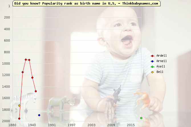 Top 2000 baby names ranking of -ell names: Ardell, Arnell, Axell, Bell
