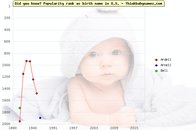 Top 2000 baby names ranking of -ell names: Ardell, Arnell, Bell
