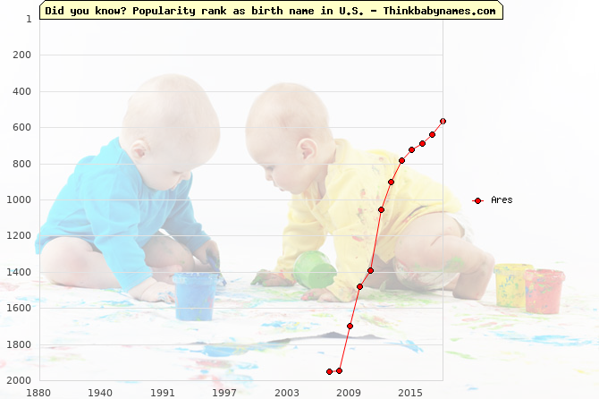 Top 1000 baby names ranking of Ares name in U.S.