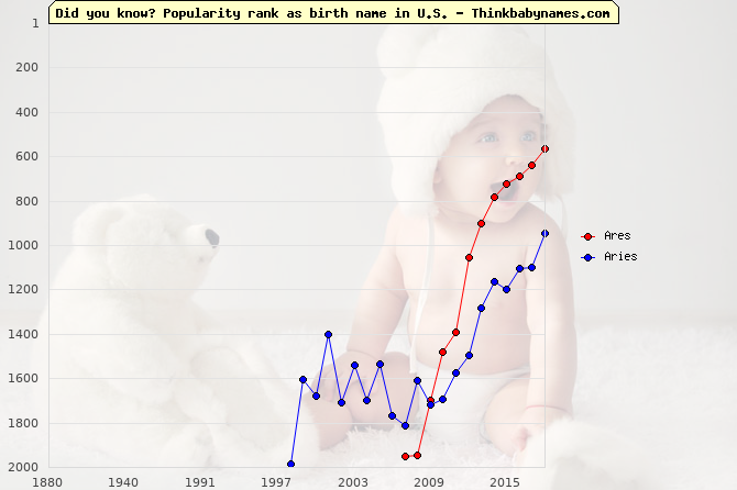 Top 2000 baby names ranking of Ares, Aries in U.S.