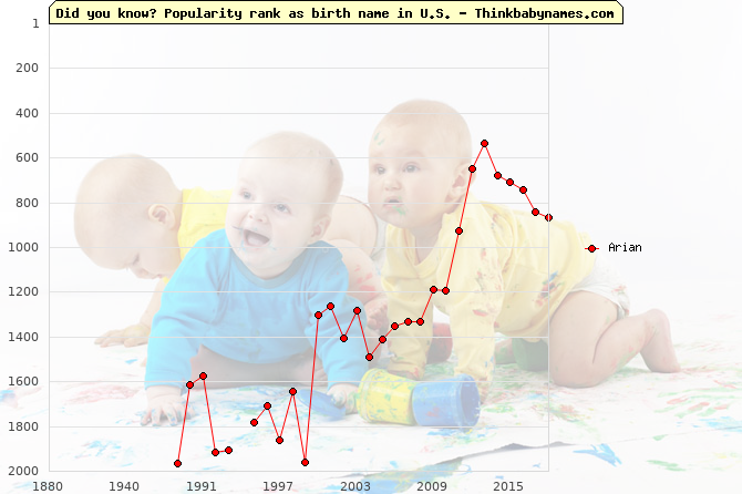 Top 2000 baby names ranking of Arian name in U.S.