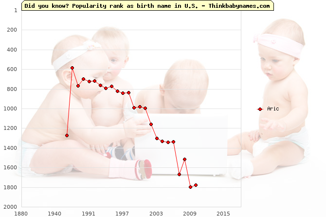 Top 1000 baby names ranking of Aric name in U.S.